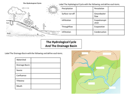GCSE AQA Water on the Land Revision