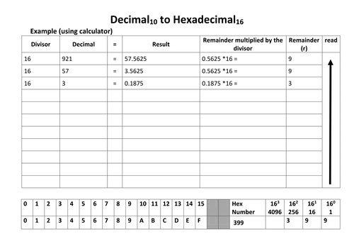 HexaDecimal and Octal Numbers