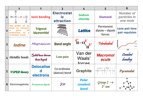 AQA AS/Year 1 Chemistry Revision: Bonding Learning Grid