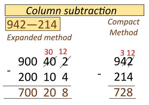 Visula poster for column addition and subtraction by – Column Subtraction Worksheets Ks2