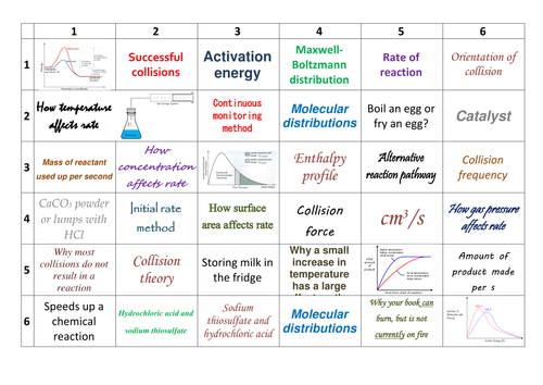 AQA AS/Year 1 A-Level Chemistry Kinetics Learning Grid