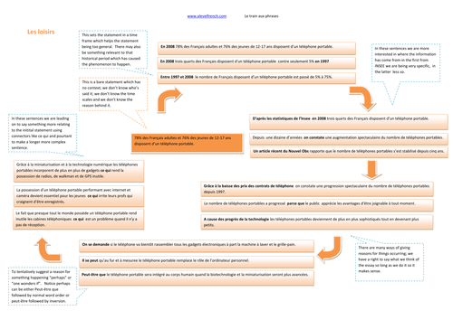TOPIC Les loisirs  French AS/A level essay-planning and writing an essay for language paper