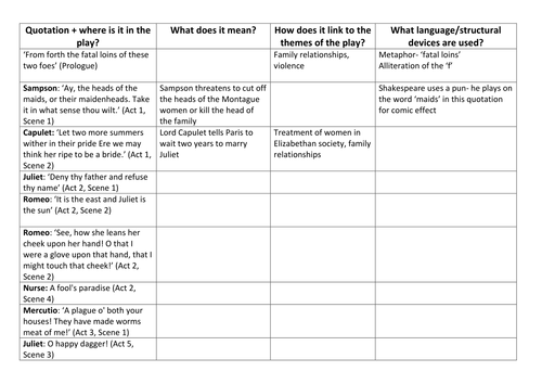 GCSE Literature revision: Romeo and Juliet key quotations worksheet