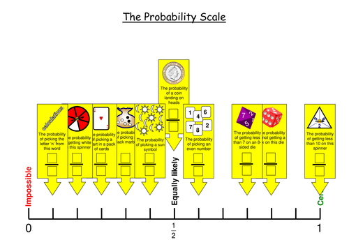 Placing probabilities and fractions on a probability scale (Interactive)