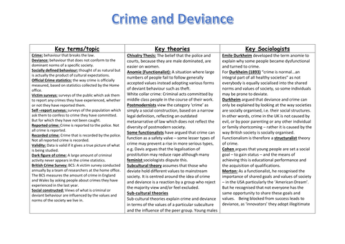 Revision Sheet For Gcse Crime And Deviance Includes Key