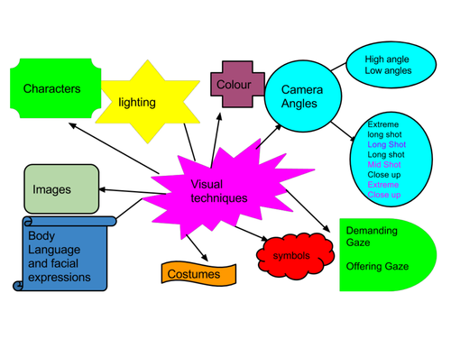 visual techniques of the language of Infrequent use of visual aids in the language classroom and an overall desire of having them integrated in their regular lessons.