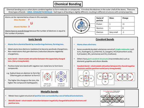 Bonding, Structure and Properties revision handout