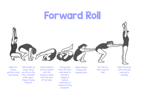 Gymnastic Resource Cards - Forward/Backward Rolls & Headstand/Handstand