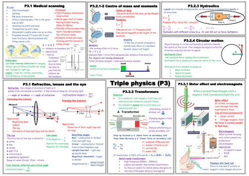 P3 Mind Map Summary Sheet By Katysyvret Teaching Resources