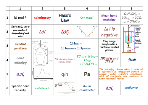 AQA AS /Year 1 A-level Chemistry Energetics Revision