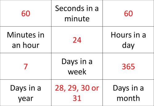 Units of time snap, hours, minutes, days, months etc...