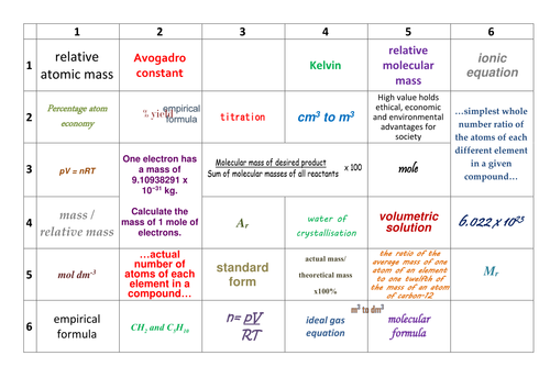 AQA AS/Year 1 A-Level Chemistry Revision: Amount of substance