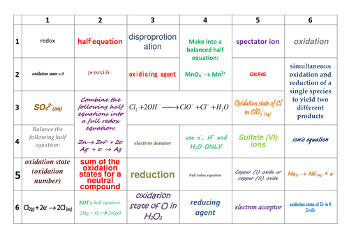 AQA AS/Year 1 Chemistry Revision: Redox
