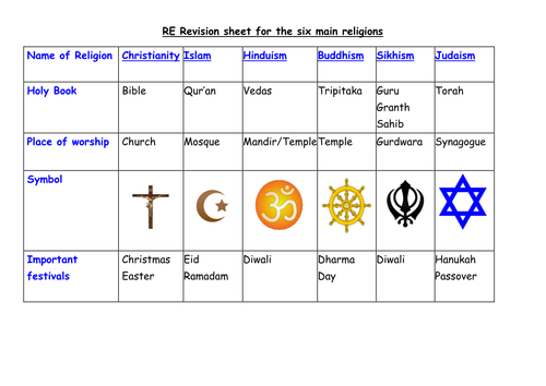Simple Revision Sheet For The Six Main Religions By Mrsling - The main religions