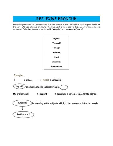 Reflexive Pronouns-Explanation-Exercises with Answer key