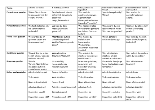 IGCSE German revision (2 resources): grid of questions; grid of translations by topic