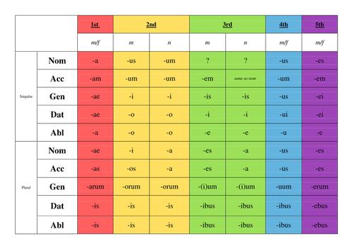 LATIN NOUN DECLENSIONS 1-5 WJCE GCSE LATIN LANGUAGE NOUNS