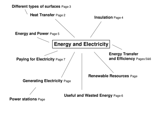 GCSE AQA Physics P1 Energy and Electricity revision.