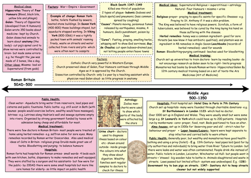 History of Roman Catholicism