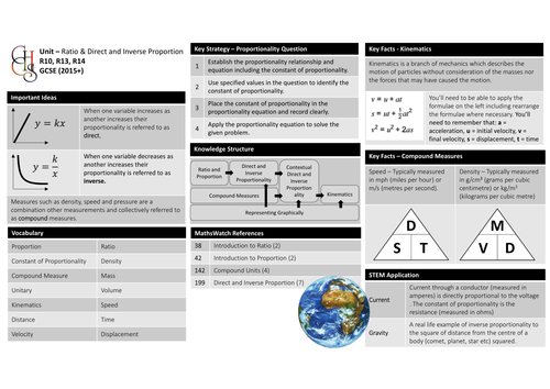 Knowledge Organiser - Direct and Inverse Proportion
