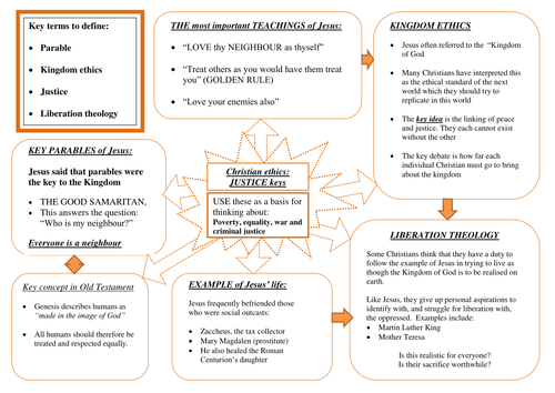 Mindmap Diagram On Christian Ethics And Justice Free Sample By - World religion concept map