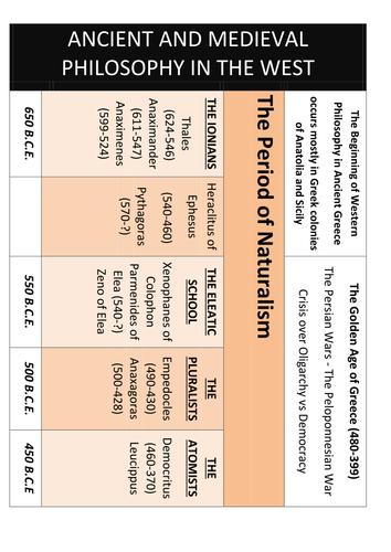 extensive philosophy timeline