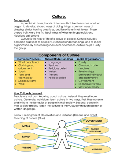 Components of Culture w/ connections to today worksheet