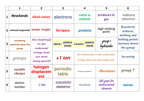 Aqa c31 periodic table revision learning grid by prhilton aqa c31 periodic table revision learning grid by prhilton teaching resources tes urtaz Choice Image
