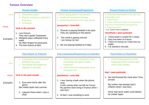 Overview of English verb tenses