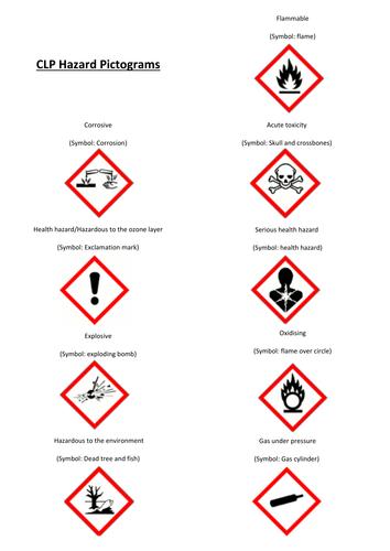 Clp Hazard Pictograms By Mehersj Teaching Resources Tes