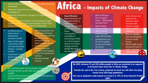 AS Level Physical Geography Revision Posters (Edexcel)