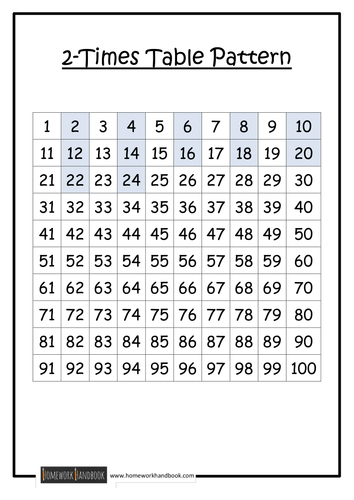 Times table patterns by ram teaching resources tes for Table 52 number