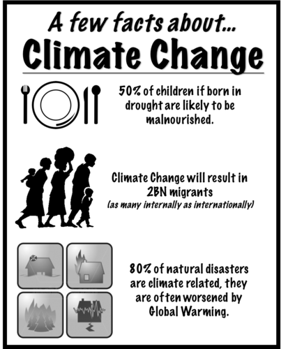 AS Physical Geography- Climate Change Fact Sheet
