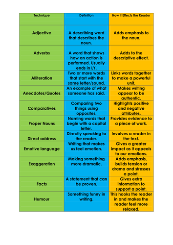 GCSE English Quick Glossary of Language Features with Definitions and Effects on the Reader