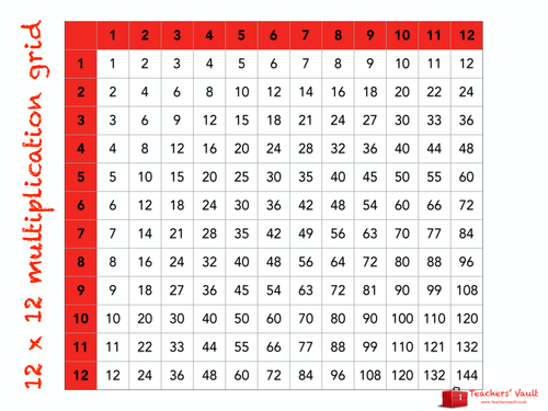 12 x 12 multiplication grid by helenrachelcrossley for Multiplication table of 85