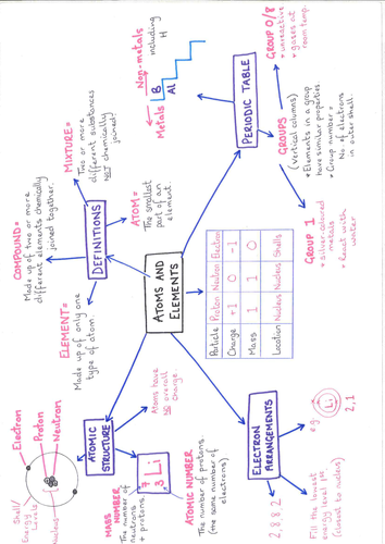 AQA C1 Revision Mind-maps