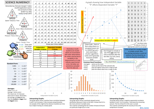 Numeracy Placemat for Science