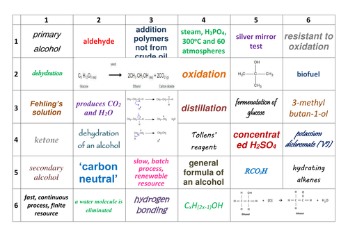 AQA AS/Year 1 A-Level Chemistry Alcohols Revision