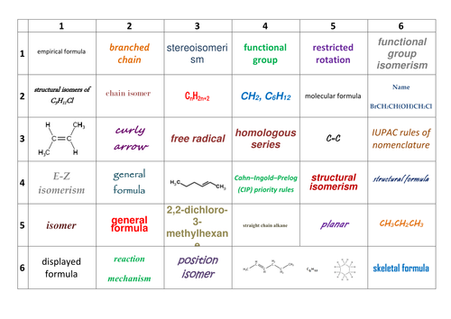 aqa asyear 1 a level chemistry organic chemistry 33 learning grids - Periodic Table Aqa Data Sheet A Level