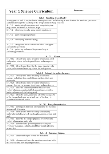 Science Resources & Topics Inventory  for Each Year Group (Y1 to Y6)