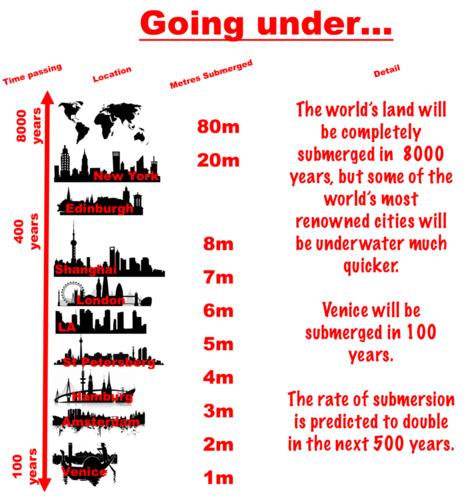 Underwater Cities