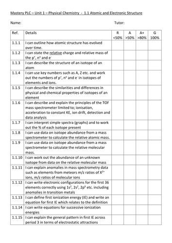 New AQA AS Chemistry Course - personal learning checklists