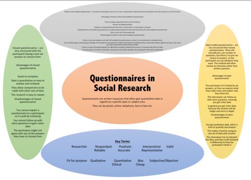 AS Level Sociology- Questionnaires in Social Research
