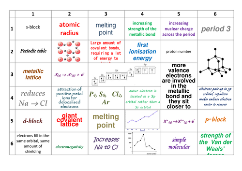 Aqa asyear 1 a level chemistry periodicity revision by prhilton aqa asyear 1 a level chemistry periodicity revision by prhilton teaching resources tes urtaz Gallery