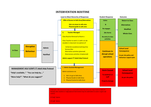 Safety Plan-Managing Episodes of Student Escalation