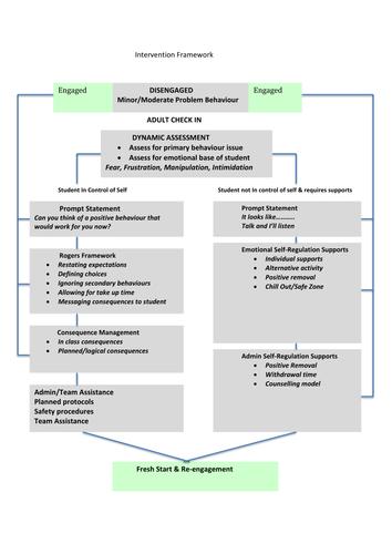 A simple intervention framework