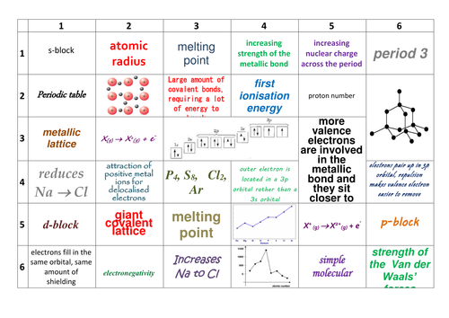 Aqa asyear 1 a level chemistry inorganic chemistry learning grids aqa asyear 1 a level chemistry inorganic chemistry learning grids by prhilton teaching resources tes urtaz Image collections