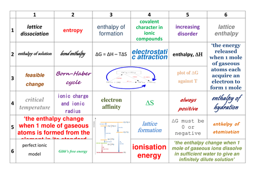 Collaborative Teaching Courses ~ Aqa a level chemistry thermodynamics learning grid