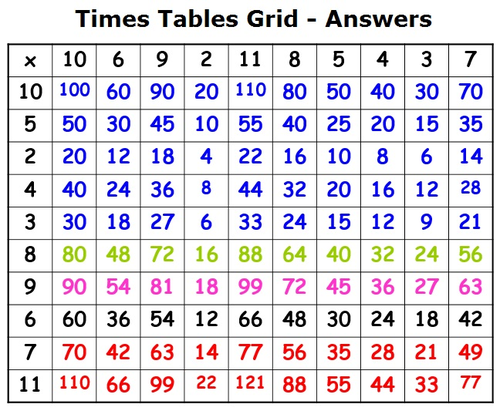 Multiplication table challenge by kla148 teaching for 85 times table