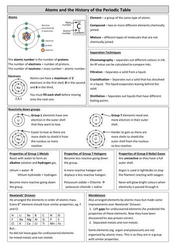 Teachsci1s shop teaching resources tes new aqa science atoms periodic table revision sheet urtaz Image collections